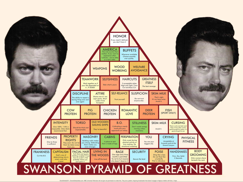 ron-swanson-pyramid-of-greatness-wallpap
