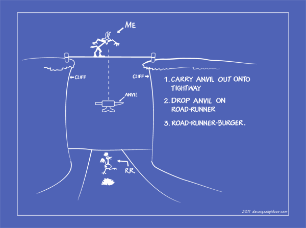 Wile E Coyote Blueprint