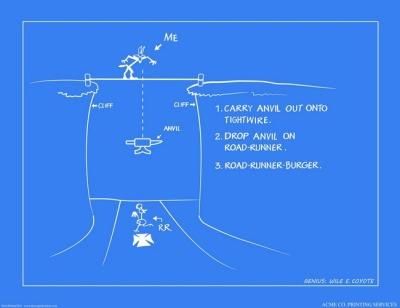 Wile E Coyote Blueprints