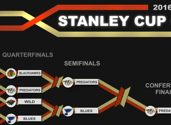 Stanley Cup karate kid NHL bracket by Dave Delisle